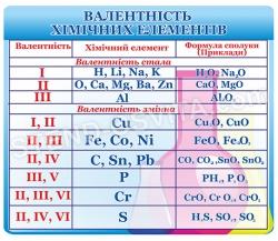 Стенд «Валентність хімічних елементів»