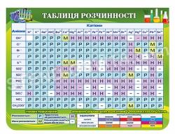 Таблиця розчинності