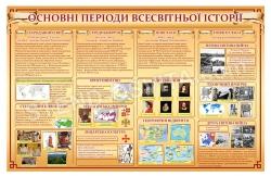 Стенд «Основні періоди всесвітньої історії»