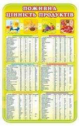 Поживна цінність продуктів