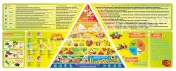 """Стенд """"Витамины и минералы.Пирамида правильного питания"""""""