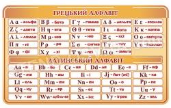 Грецький та латинський алфавіти