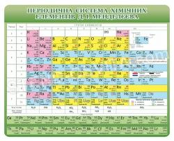 Стенд «Періодична система хімічних елементів Д.І.Менделєєва»