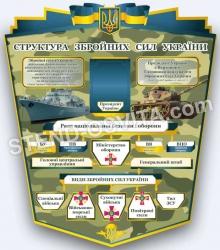 Стенд структура збройних сил України